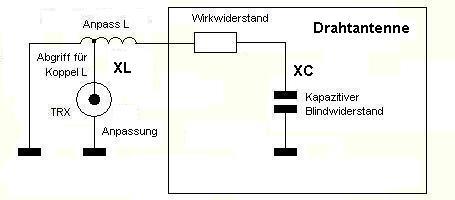 Antenna description.
